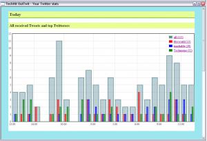 TwinBox Graph of Twitter Statistics