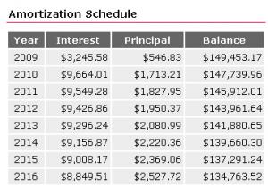 Free Amortization Schedule Calculator