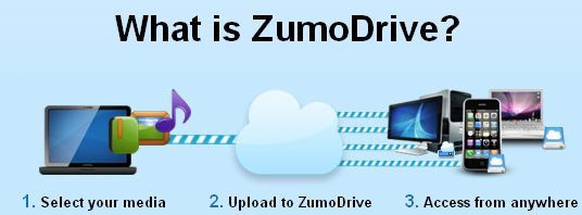 ZumoDrive
