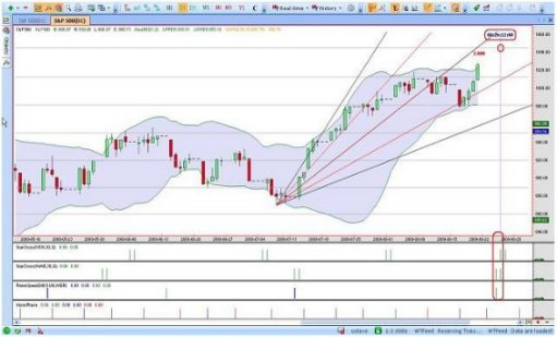 Wintrend Free Stock Charting Software