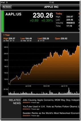 Bloomberg iPad