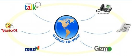 Gtalk to VOIP