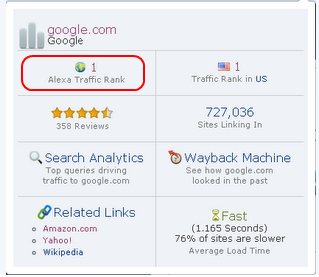Alexa Traffic Rank Chrome