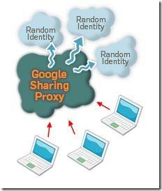 GoogleSharing Anonymizing