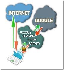GoogleSharing Working