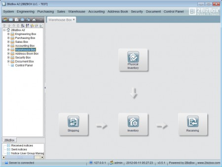 2BizBox A2 warehouse workflow