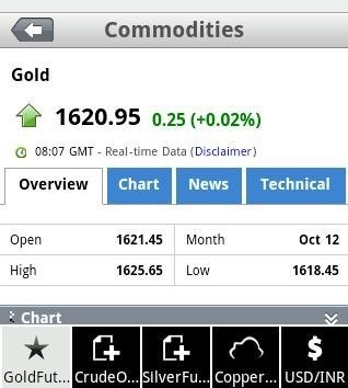 Commodities Live Price