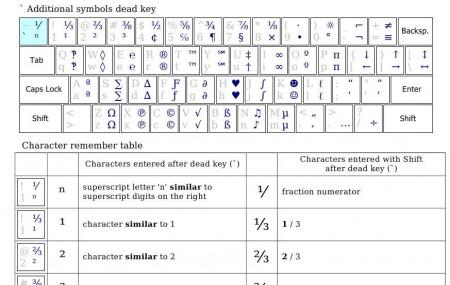 KbdKaz 500 layout explained