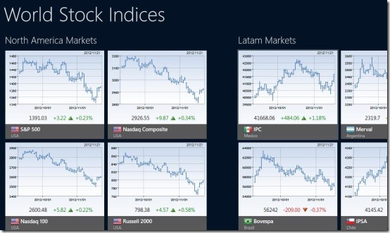 Windows 8 stock app markets