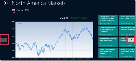 World stock indices