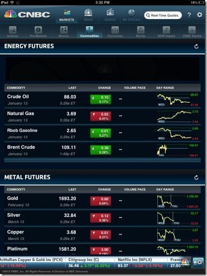 CNBC Real Time Commodities