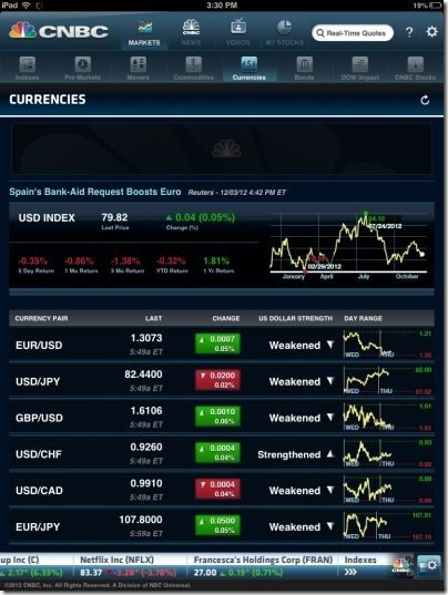 CNBC Real Time Currencies