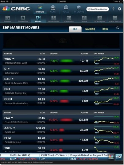 CNBC Real Time Movers