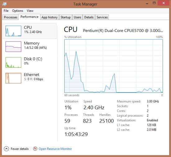 performance tab in task manager in windows 8