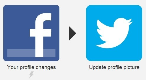 If Facebook profile is change then update the to the same profile on Twitter