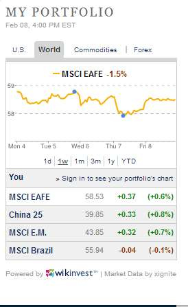 Wikinvest world stock