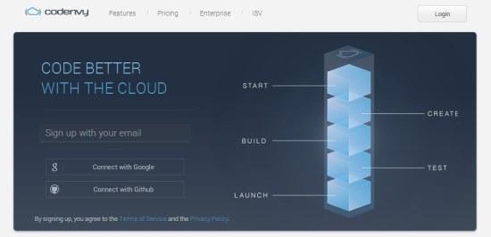 Codenvy IDE interface