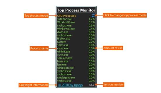 top process monitor interface