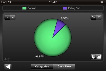 Spending Tracker-reaorts with graphs and pie-charts-Spending Tracker