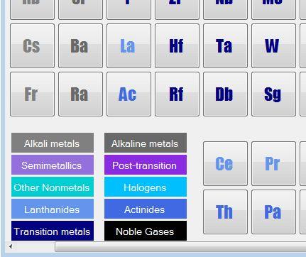 Periodic Table color coding
