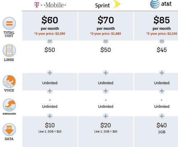 Wireless plan comparison comparing plans