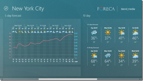 Foreca Weather - weather garph