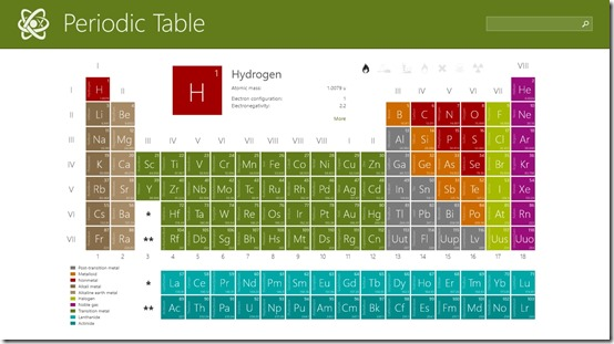 Periodic table (Chemistry)