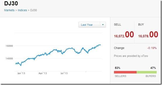eToro-online trading-market stocks