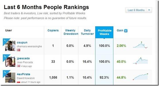 eToro-online trading-ranking list