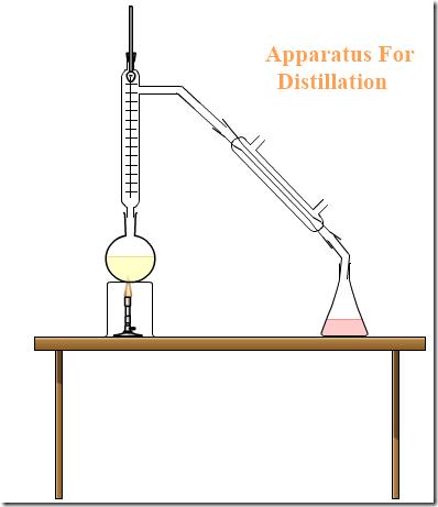 Chemix-distillation