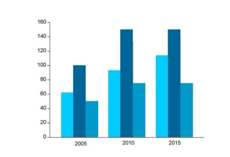 Make Online charts-make online charts