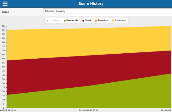 Mind Games- Score History