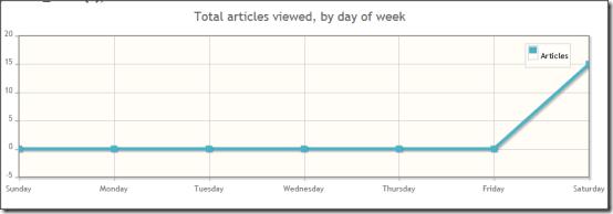 Wikistats Graph1