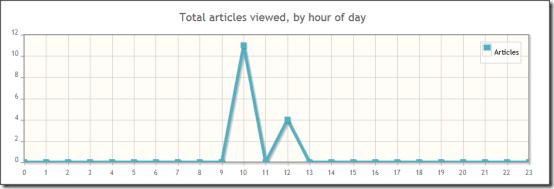 Wikistats Graph2