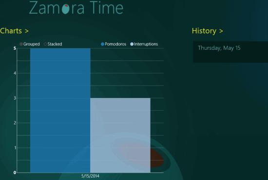 Zamora Time- History and Chart