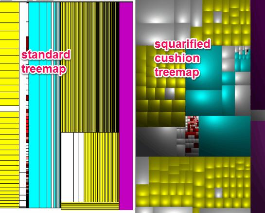 standard and cushion treemap comparison