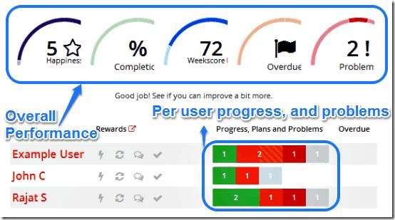 weekdone visual dashboard