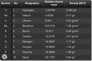 Element Ranking