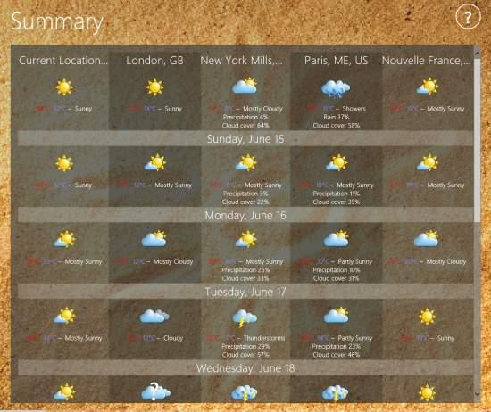 Elements Weather Forecast-Summary