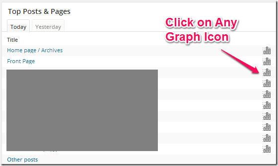 Wordpress Blog Post Pageiews Graph
