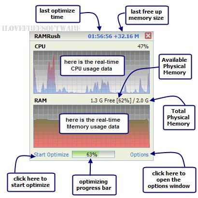 CPU usage monitor - RamRush