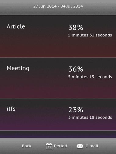 Time Spent Per Task