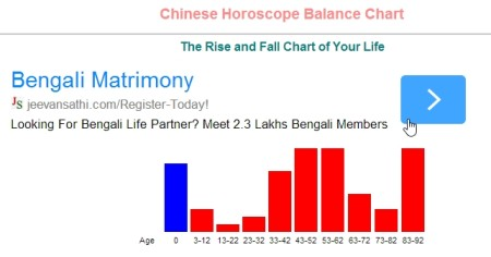 Chinese Horoscope Online
