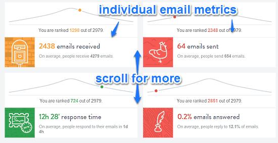 inbox checkup details