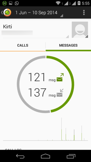 Checking Message Usage for Individual Contact
