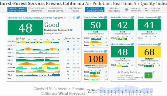 full detailed information about air pollution level