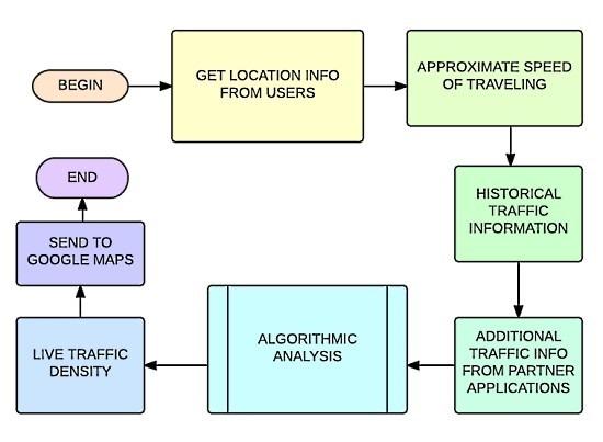 google live traffic view working