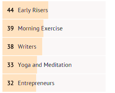 My Morning Routine Categories