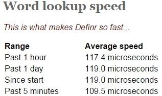 Definr Lookup Speed