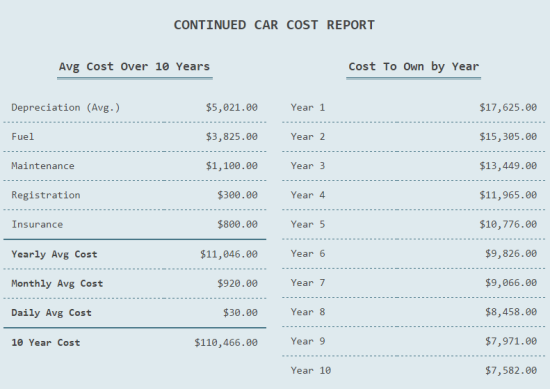 Car Ownership Cost Report